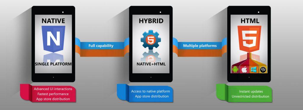 點解native app一定好過hybrid app?